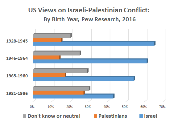 US views on Israeli-Palestinian conflict