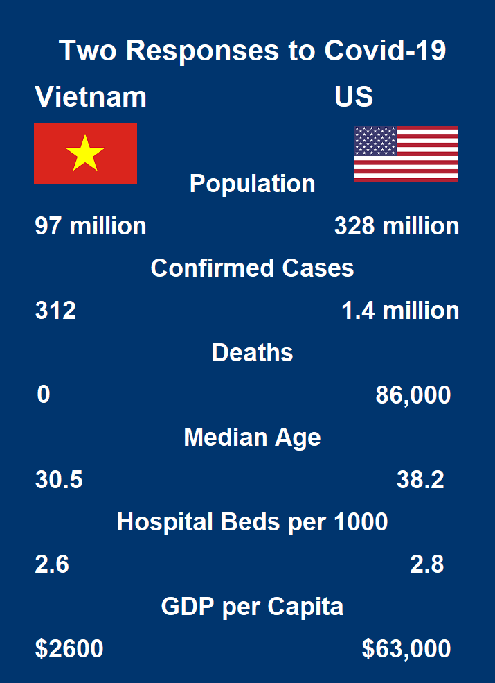 Two Responses to Covid-19 Vietnam and US:   Population 97 million , 328 million  Confirmed Cases 312	, 1.4 million  Deaths 300, 86,000  Median Age 30.5, 38.2 Hospital Beds per 1000 2.6,	2.8  GDP per Capita $2,600  $63,000