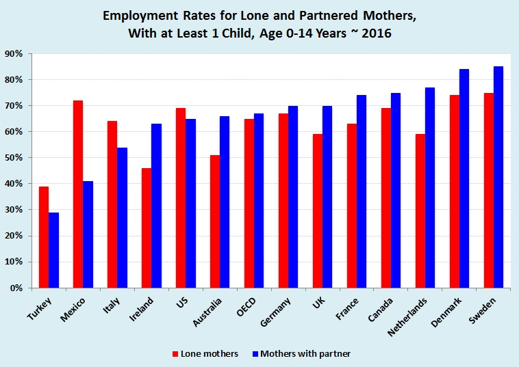 Government policies and economic stability contribute to whether nations experience a higher workforce participation rate among mothers with partners versus mothers without partners (Source: OECD).