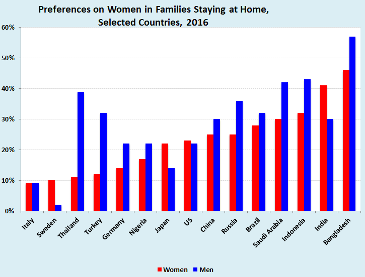 Preferences vary: Generally, more men than women prefer that women stay at home to care for families, but in Sweden, Japan, the United States and India, the preference runs stronger among women (Source: ILO and Gallup)