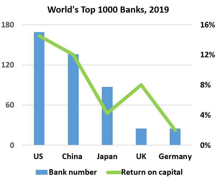World's Top 1000 Banks Bank number	Return on capital US 	169	15% China 	136	12% Japan	87	4% UK	25	8% Germany	25	2% Other	558