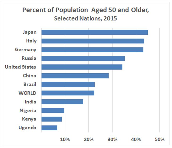 High fertility countries have youthful populations and low-fertility nations have older populations. Source: UN Population Division