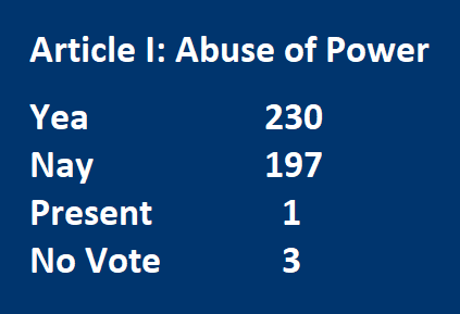 Article I: Abuse of Power Yea		230 Nay		197 Present	   1 No Vote	   3