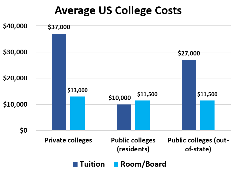 Average US College Costs		 	Tuition	Room/Board Private colleges	$37,000 	$13,000  Public colleges (residents)	$10,000 	$11,500  Public colleges (out-of-state)	$27,000 	$11,500