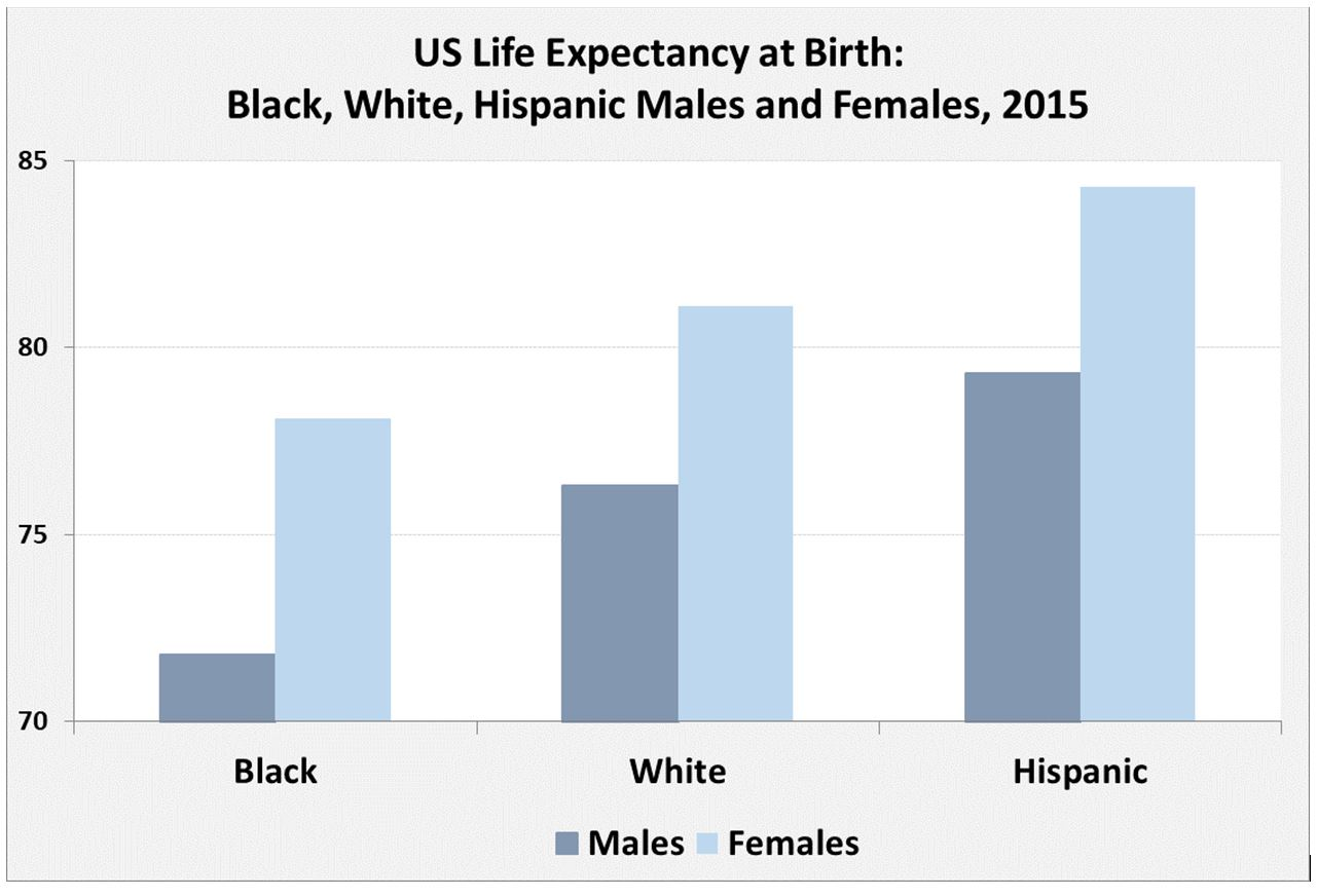 US Hispanics live longer than US whites who live longer than US blacks