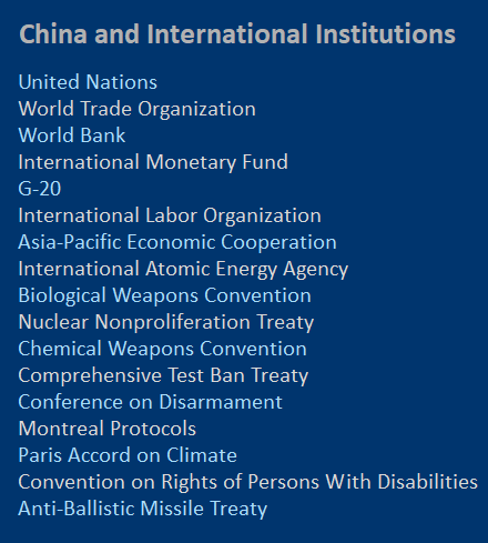 list of international groups in which China participates
