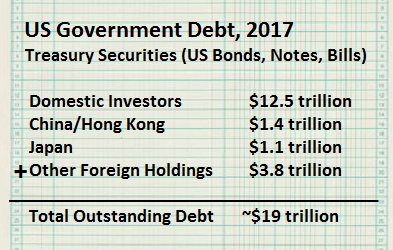 The US posts more than $19 trillion in debt, about half owed to foreign holders, in 2017