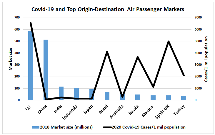 Covid-19 and Top Origin-Destination Air Passenger Markets: 2018 Market size (millions)	2020 Covid-19 Cases/1 mil population US 	587	6560 China	515	58 India	116	248 Indonesia	103, 144 Japan	94, 138 Brazil	72, 4113 Australia	57, 288 Russia	50, 3681 Mexico  43, 1139 Spain-UK 42, 5000 Turkey	40, 2114
