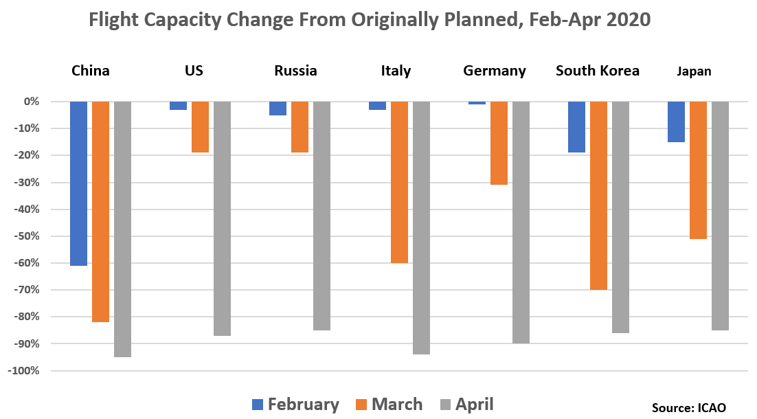 Flight Capacity Change From Originally Planned, Feb-Apr 2020: Country	February	March	April China	-61% -82%	-95% US	-3%	-19%	-87% Russia	-5%	-19%	-85% Italy -3%	-60%	-94% Germany	-1%	-31% -90% Repulic of Korea -19% -70% -86% Japan -15% -51% -85%