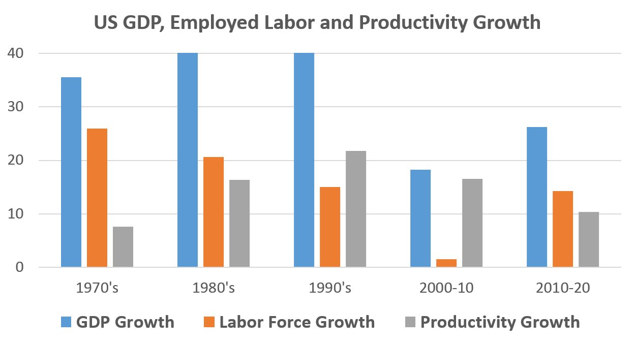 US growth prospects: GDP growth depends on labor and productivity and the prospects of either growth in either area for the United States is unlikely