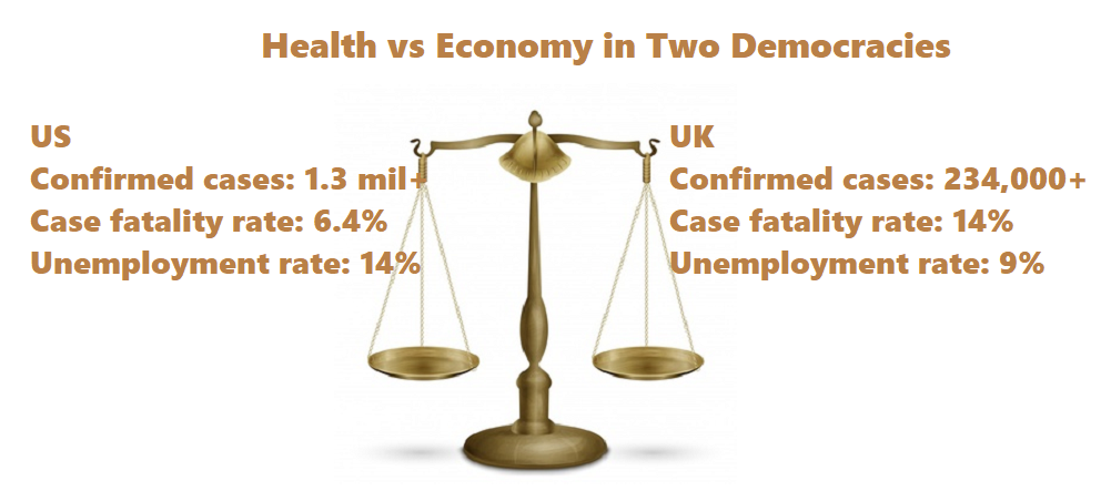 Health vs Economy in Two Democracies  US  Confirmed cases: 1.3 million+   Case fatality rate: 6.4% Unemployment rate: 14%. UK Confirmed cases: 234,000+   Case fatality rate: 14%  Unemployment rate: 9%