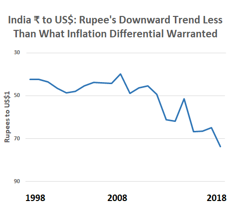 Rupee's Downward Trend Less Than What Inflation Differential Warranted