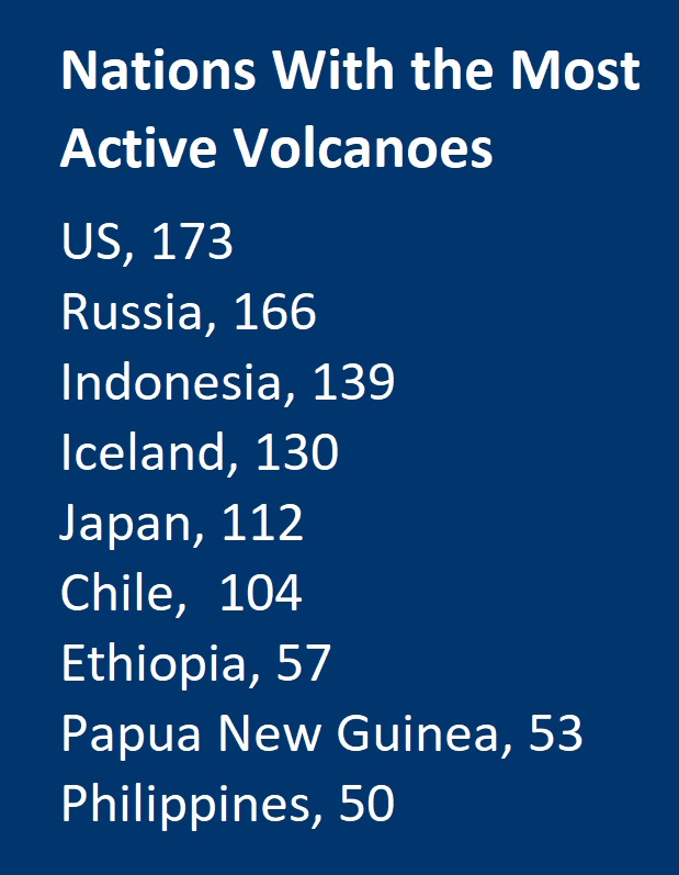 Countries With the Most Active Volcanoes US, 173 Russia, 166 Indonesia, 139 Iceland, 130 Japan, 112 Chile, 	104 Ethiopia, 57 Papua New Guinea, 53 Philippines, 	50