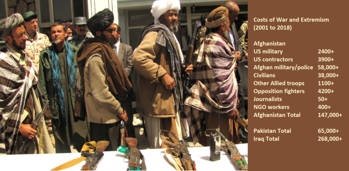 Concerns About US-Taliban Peace Deal: Reuters | YaleGlobal