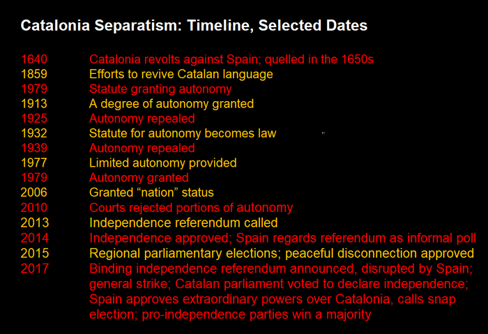 "1640 		Catalonia revolts against Spain; quelled in the 1650s 1859 		Efforts to revive Catalan language 1979 		Statute granting autonomy 1913		A degree of autonomy granted 1925		Autonomy repealed 1932 		Statute for autonomy becomes law 1939		Autonomy repealed 1977		Limited autonomy provided 1979		Autonomy granted 2006		Granted ""nation"" status 2010		Courts rejected portions of autonomy  2013		Independence referendum called 2014	Independence approved; Spain regards referendum as informal poll  2015	Regional parliamentary elections; peaceful disconnection approved, 2017	Binding independence referendum announced, disrupted by Spain; general strike; Catalan parliament voted to declare independence; Spain approves extraordinary powers over Catalonia, calls snap election; pro-independence parties win a majority"
