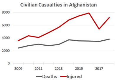 Civilian casualties have doubled, from less than 4000 in 2009 to 8000-plus in 2019