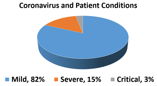 Coronavirus and Patient Conditions