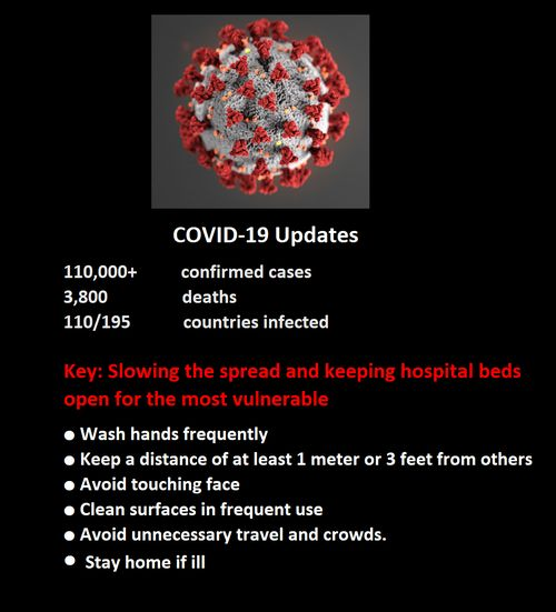 COVID-19 Updates 110,000+ 	confirmed cases 3,800 		deaths 110/195 		countries infected  Key is slowing the spread and keeping hospital beds open for the most vulnerable ● Wash hands frequently ● Keep a distance of at least 1 meter or 3 feet from others ● Avoid touching face ● Clean surfaces in frequent use  ● Avoid unnecessary travel and crowds.  ● Stay home if ill