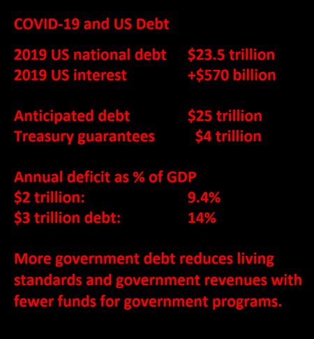 9.4% to 14% of GDP   More government debt reduces living standards and government revenues with fewer funds for government programs.