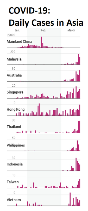 Graph of daily confirmed cases since Jan, showing slowdown in China and increase in Hong Kong, Singapore, Taiwan