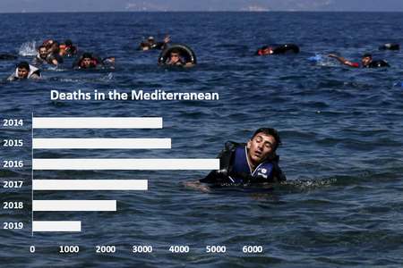 Deaths in the Mediterranean	 2019	1319 2018	2277 2017	3139 2016	5096 2015	3771 2014	3538
