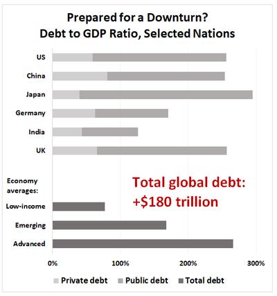 Prepared for a Downturn? 		 Debt to GDP Ratio, Selected Nations 	(private debt, public debt)	 China	173%	173% US	197.10%	197.10% Japan	255%	255% Germany	108%	108% India	83%	83% UK	191%	191% 		 Advanced avg 266% Emerging avg 168% Low-income avg	77%