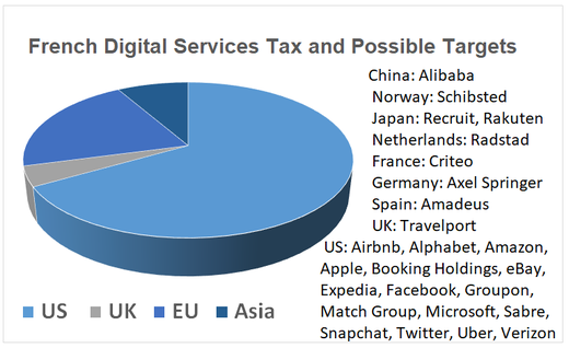 Companies That May Pay Digital Services Tax	 US 	16 UK	1 EU	5 Asia	2  (US (Airbnb, Alphabet, Amazon, Apple, Booking Holdings, eBay, Expedia, Facebook, Groupon, Match Group, Microsoft, Sabre, Snapchat, Twitter, Uber, Verizon) UK (Travelport) Norway (Schibsted) Japan (Recruit, Rakuten) Netherlands (Radstad) France (Criteo) Germany (Axel Springer) Spain (Amadeus) China (Alibaba))
