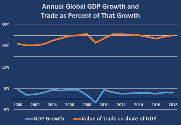 Global Annual GDP Growth and Trade as a Percentage of GDP Growth   	2000 to 2018 				 GDP Growth	4%	2%	2%	3%	4%	4%	4%	4%	2%	-2%	4%	3%	3%	3%	3%	3%	2%	3%	3%				 Value of exported goods as share of GDP	26%	25%	25%	26%	28%	29%	30%	30%	31%	27%	29%	31%	31%	30%	30%	29%	28%	29%	30%