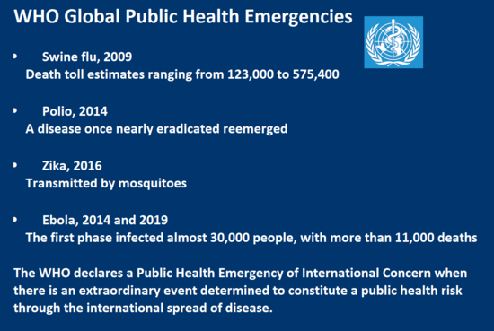 WHO Global Public Health Emergencies  	Swine flu, 2009 Death toll estimates ranging from 123,000 to 575,400  	Polio, 2014 A disease once nearly eradicated reemerged    	Zika, 2016  Transmitted by mosquitoes  	Ebola, 2014 and 2019  The first phase infected almost 30,000 people, with more than 11,000 deaths The WHO declares a Public Health Emergency of International Concern when there is an extraordinary event determined to constitute a public health risk through the international spread of disease.