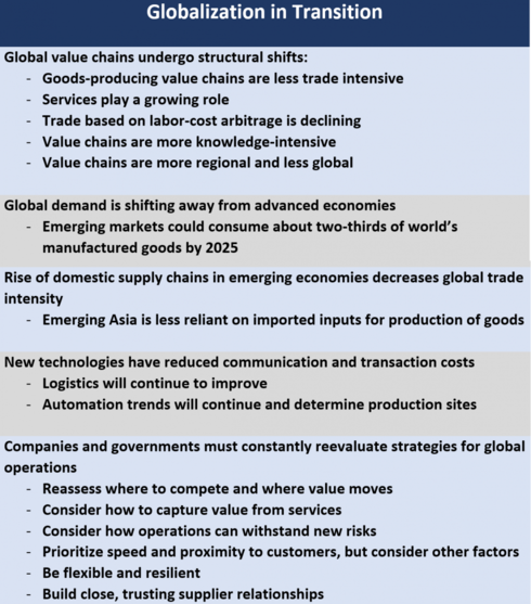 -	Goods-producing value chains are less trade intensive -	Services play a growing role -	Trade based on labor-cost arbitrage is declining  -	Value chains are more knowledge-intensive	 -	Value chains are more regional and less global   Global demand is shifting away from advanced economies -	Emerging markets could consume about two-thirds of world's manufactured goods by 2025  Rise of domestic supply chains in emerging economies decreases global trade intensity  -	Emerging Asia is less reliant on imported inputs for production of goods New technologies have reduced communication and transaction costs -	Logistics will continue to improve -	Automation trends will continue and determine production sites Companies and governments must constantly reevaluate strategies -	Reassess where to compete and where value moves -	Consider how to capture value from services -	Consider how operations can withstand new risks -	Prioritize speed and proximity to customers, but consider other factors -	Be flexible and resilient  -	Build close, trusting supplier relationships