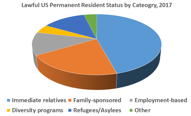 US green cards by category, DHS, 2017