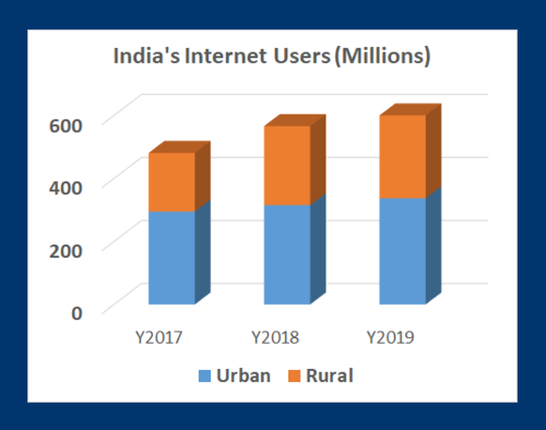 India Internet users 2017 to 2019