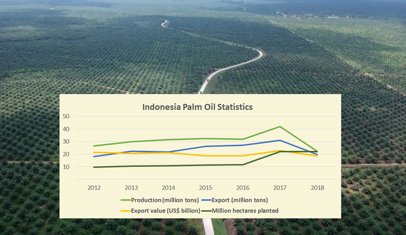 2012 to 218 Indonesia palm oil Production (million tons)	26.5	,30,	31.5, 32.5, 32, 41.98, 22.32;  Export value (US$ billion) 21.6, 20.6, 21.1, 18.6, 18.6, 23 , 	18.6 ,