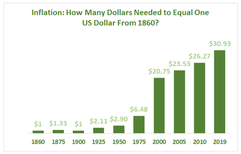 Inflation Trend in the US	 1860	$1, 1875	$1.33,  1900	$1,  1925	$2.11,  1950	$2.90,  1975	$6.48,  2000	$20.75,  2005	$23.53,  2010	$26.27,  2019	$30.93