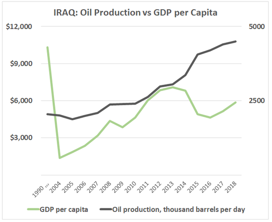 Oil production and GDP per capita 1990 and from 2004 to 2018