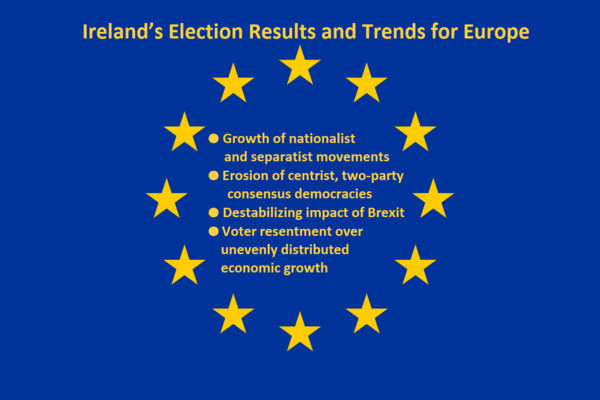 Ireland's Election Results Signal Trends for Europe ● Growth of nationalist and separatist movements  ● Erosion of centrist, two-party consensus democracies ● Destabilizing impact of Brexit  ● Voter resentment over unevenly distributed economic growth