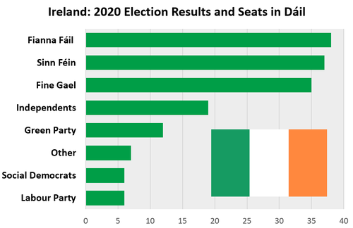 2020 General Election Results	 Labour Party	6 Social Democrats	6 Other	7 Green Party	12 Independents	19 Fine Gael	35 Sinn Féin	37 Fianna Fáil 	38