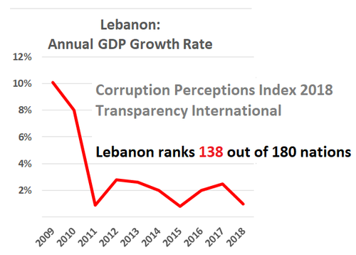 2009	10% 2010	8% 2011	1% 2012	3% 2013	3% 2014	2% 2015	1% 2016	2% 2017	3% 2018	1% (Also, Corruption Perceptions Index 2018 - Lebanon ranks 138 out of 180 countries)
