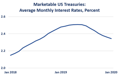 Marketable US treasuries, average monthly interest rates, percent, Jan 2018 to Feb 2020 Rate Jan 2018	2.1 	2.2 	2.2 	2.2 	2.3 	2.3 	2.3 	2.3 	2.4 	2.4 	2.4 	2.5 Jan 2019	2.5 	2.5 	2.5 	2.5 	2.5 	2.5 	2.5 	2.5 	2.4 	2.4 	2.4 	2.4 Jan 2020	2.3 	2.3