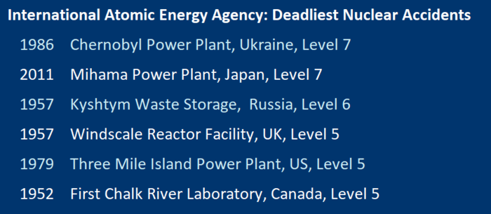 six deadliest nuclera accidents IAEA