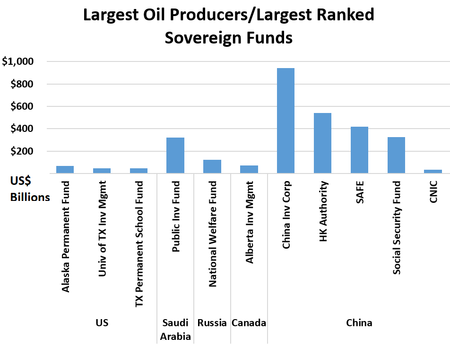Top oil producer natons/ top ranked sovereign funds - US$: US	Alaska Permanent Fund	$67  	Univ of TX Inv Mgmt	$48  	TX Permanent School Fund	$46  Saudi Arabia	Public Investment Fund	$320  Russia	National Welfare Fund	$124  Canada	Alberta Inv Mgmt	$73  China	China Investment Corp	$941  	HK Authority	$539  	SAFE	$418  	China Social Security Fund	$325  	CNIC	$33