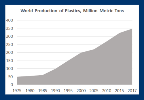World's production of plastic rises, from 50 million metric tons in 1975 to +300 in 2017