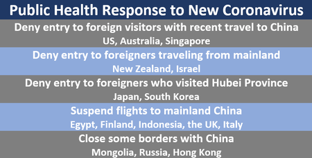 Public Health Response to New Coronavirus Deny entry to foreign visitors with recent travel to China US, Australia, Singapore Deny entry to foreigners traveling from mainland New Zealand, Israel Deny entry to foreigners who visited Hubei Province Japan, South Korea Suspend flights to mainland China Egypt, Finland, Indonesia, the UK, Italy Close some borders with China Mongolia, Russia, Hong Kong
