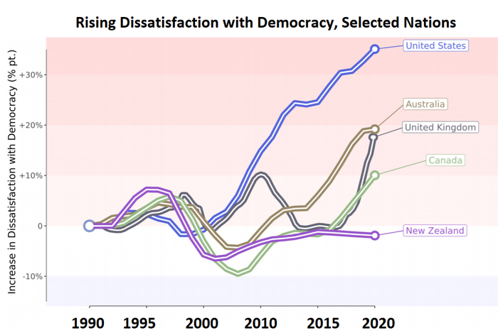 graph shows dissatisfaction rises since 1995 in US, Australia, UK, Canada and less so in New Zealand