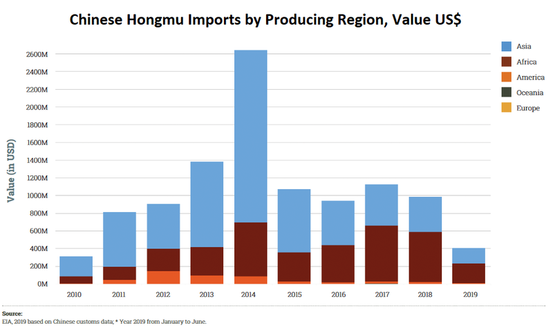 hongmu rosewood exports to China by region