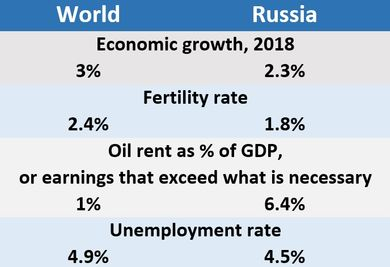 World and Russia Economic growth, 2018 3% 2.3%; Fertility rate 2.4% 1.8%; Oil rent as % of GDP, or earnings that exceed what is necessary 1% 6.4%;  Unemployment rate 4.9%	4.5%