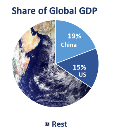 Share of Global GDP China	19% US 	15% Rest	66%