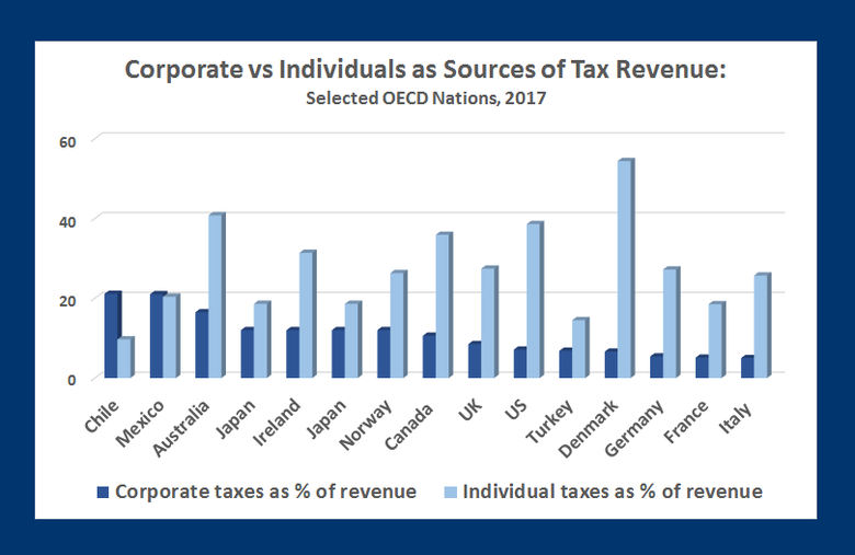 OECD, Tax Foundation data on sources of tax revenue, individual vs corportons