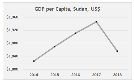 GDP per Capita Sudan, World Bank