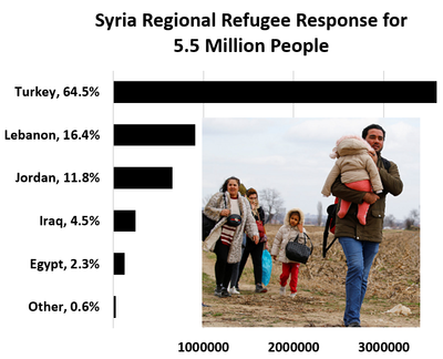 Syria Regional Refugee Response	 	 Other, 0.6%	31657 Egypt, 2.3%	129642 Iraq, 4.5%	247568 Jordan, 11.8%	655435 Lebanon, 16.4%	910256 Turkey, 64.5%	3585209